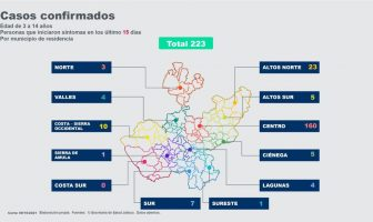Sigue a la baja, casos activos en menores de 14 años en Jalisco